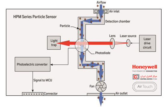 نمای داخلی سنسور hpm