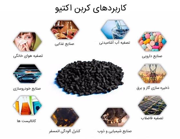 کاربردهای فیلتر کربن اکتیو