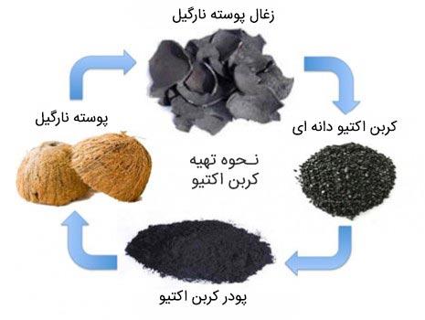 ساخت فیلتر کربن اکتیو