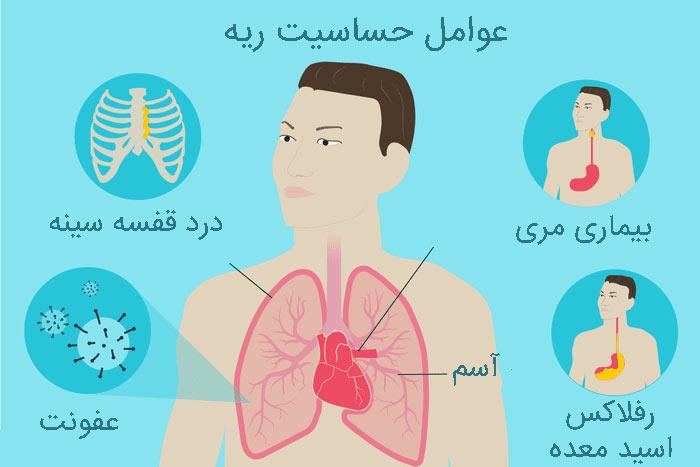 عوامل حساسیت ریه