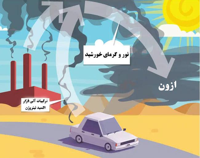 عوامل تولیدکننده ازون در سطح زمین
